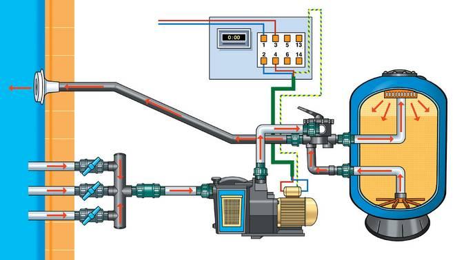schema filtration piscine